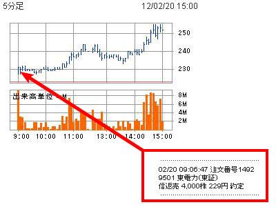 東京電力の売買結果