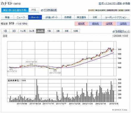 カナモトの株価