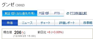 グンゼの株価
