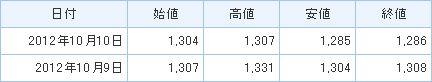 キューピーの株価