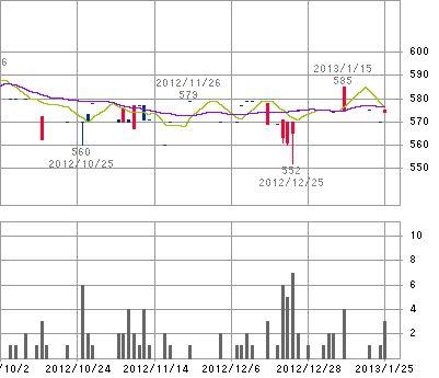 ギャバンの株価推移