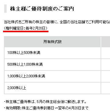 コックスの株主優待権利確定日