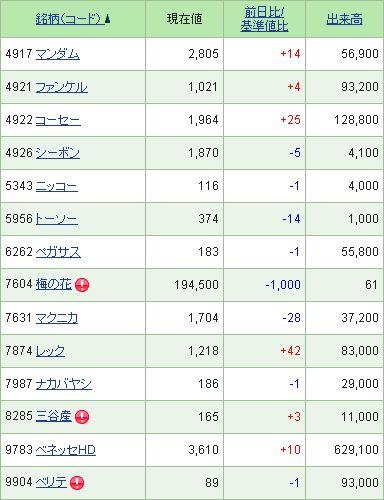 2013年3月の株主優待狙い